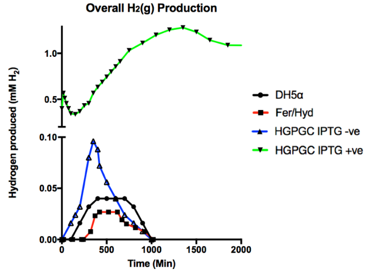 HydrogenProduction