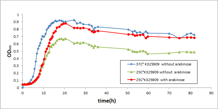 Growth Curve Of K on 3 Parts Of An Experiment