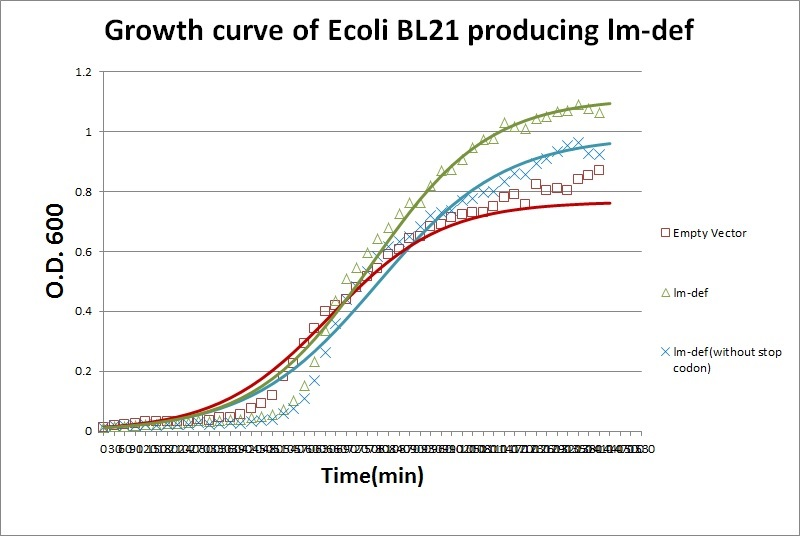 e coli growth curve Surface growth of escherichia coli cells on a membrane filter placed on a nutrient agar plate under various conditions was studied with a mathematical model the surface growth of bacterial cells showed a sigmoidal curve with time on a semilogarithmic plot to describe it, a new logistic model that.