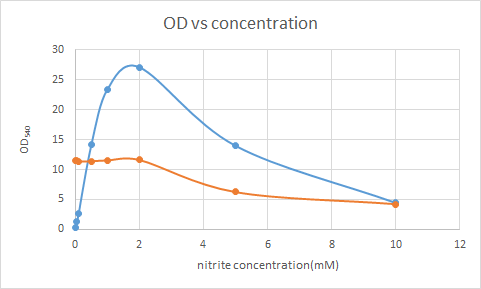 Indophenol_test%2C_monitoring_with_different_nitrite_conc..png