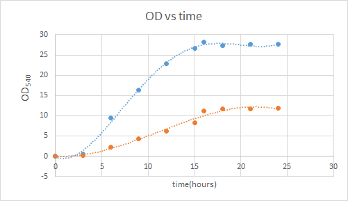 Indophenol_test%2C_monitoring_with_time.png