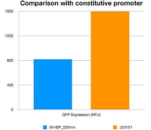 Comparision with constitutive promoter.jpg