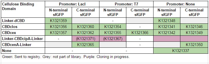 IC14-sfGFP-part-table.PNG