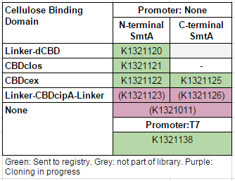 IC14-SmtA-part-table.PNG